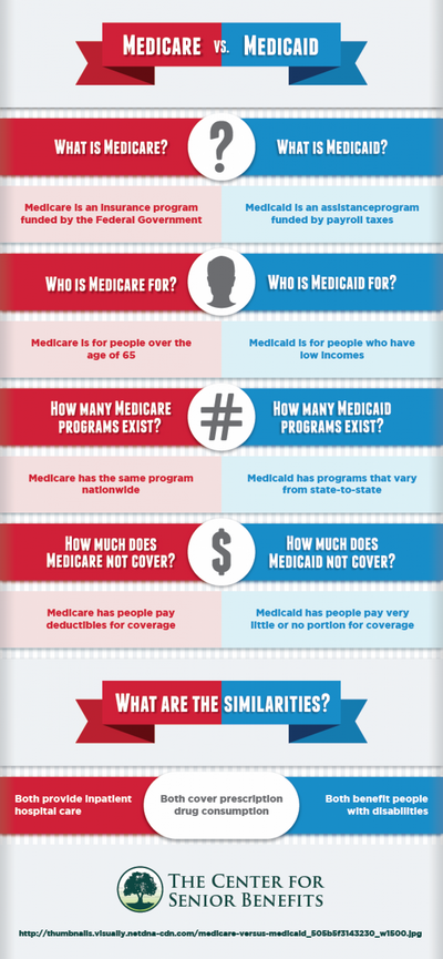 Medicare vs Medicaid - Which is More Expensive?